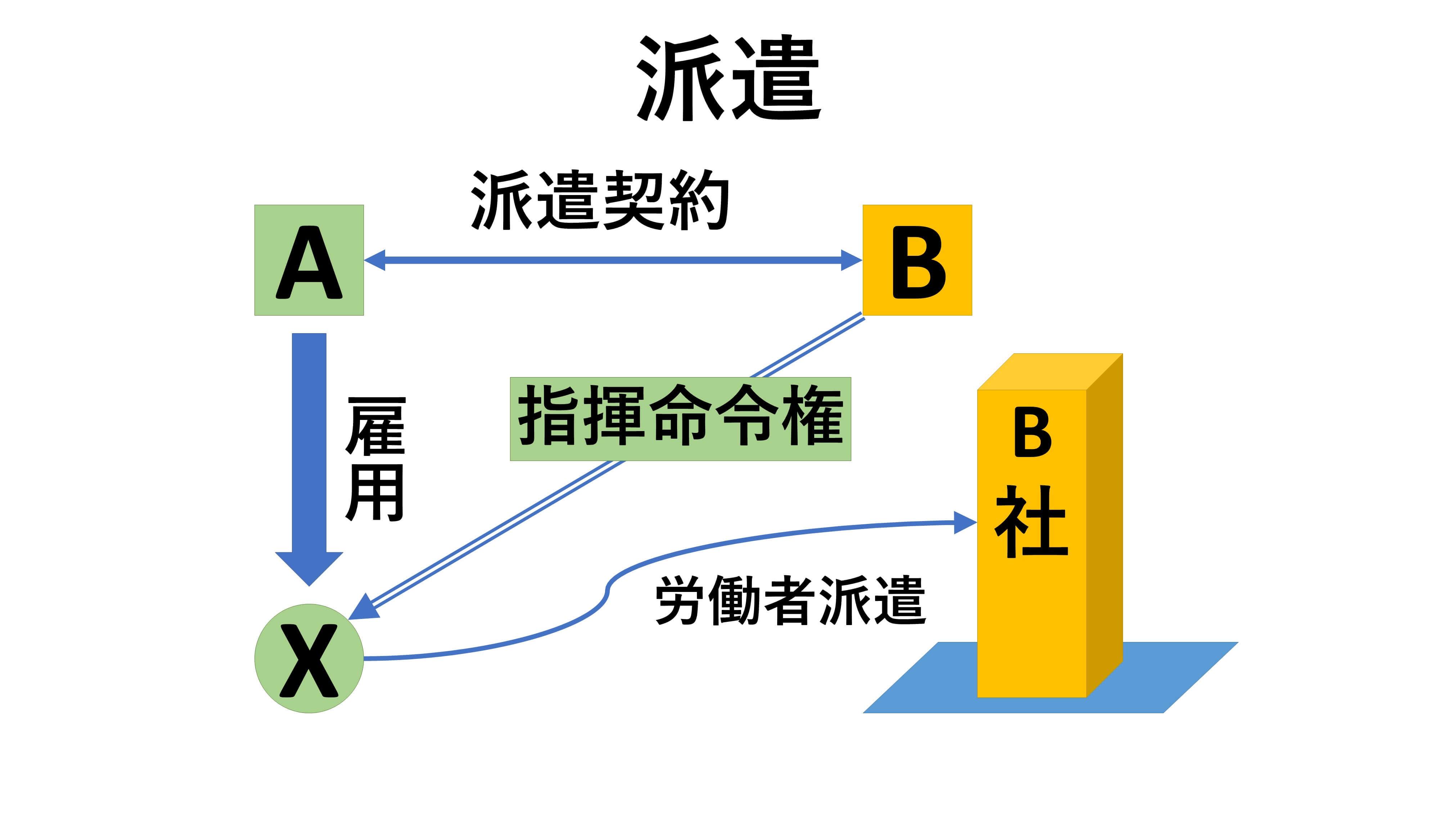 派遣契約における当事者関係