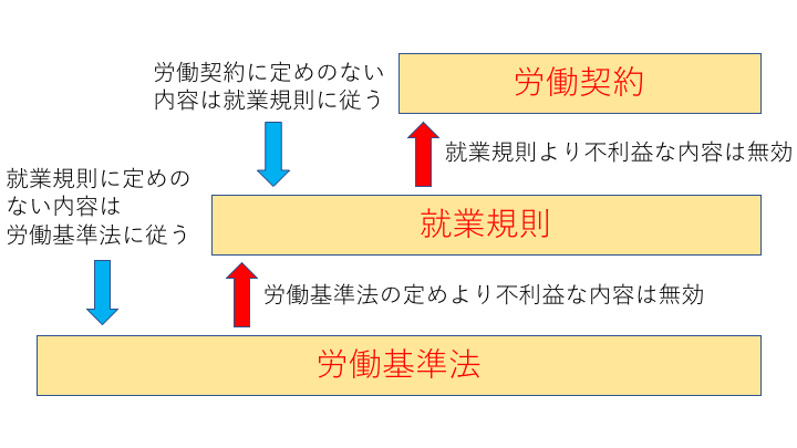 就業規則との関係図