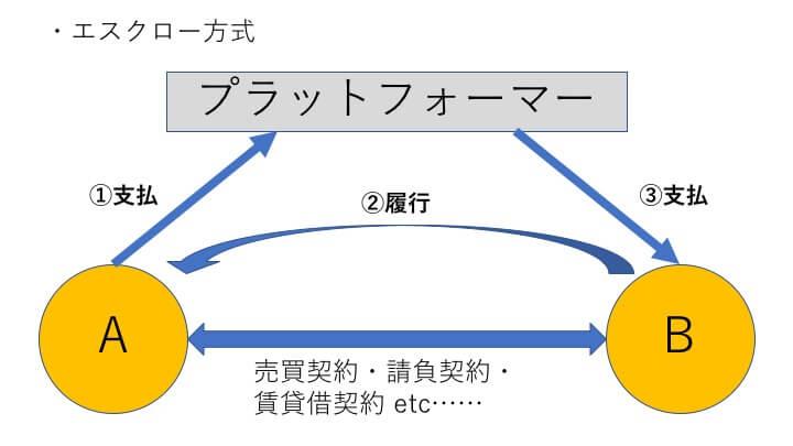 エスクロー方式